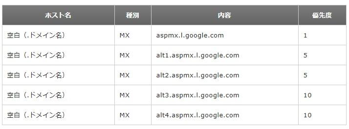 エックスサーバーにおけるgmailのDNS設定例