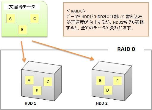 NAS-RAID0設定イメージ
