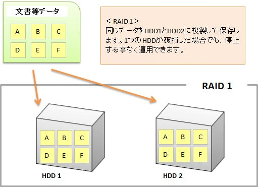 NAS-RAID1の設定